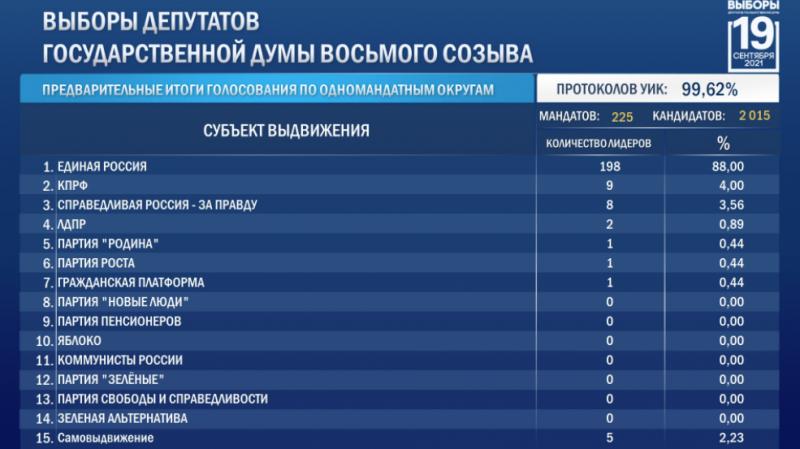 Предварительные итоги голосования по выборам депутатов Государственной думы по одномандатным округам