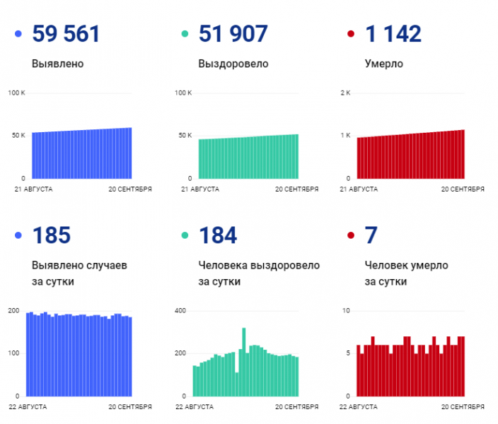 В Ярославской области 185 новых случаев заражения COVID-19 за прошедшие сутки. 7 человек скончались