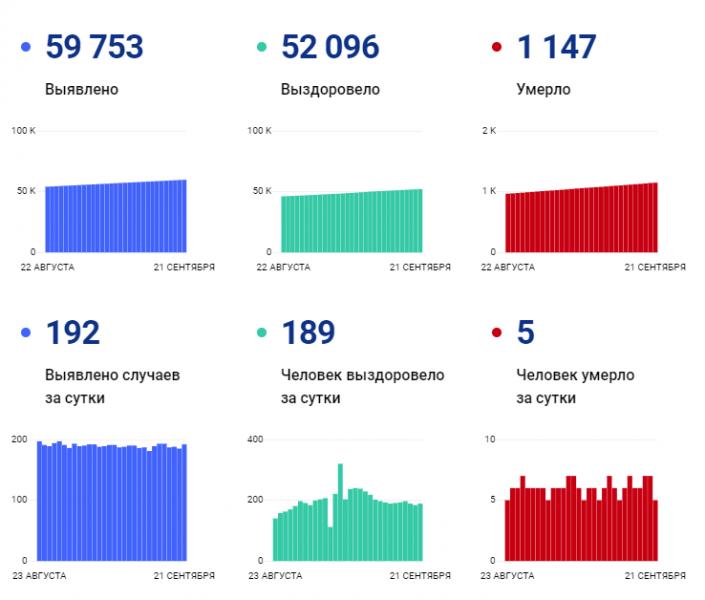В Ярославской области 192 новых случаев заражения COVID-19 за прошедшие сутки. 5 человек скончались
